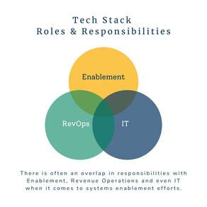 Internal Partnerships for the Enablement Tech Stack