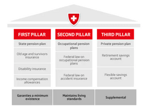 The Swiss social security system