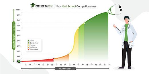 MSC-score-curve-medschoolcoach.jpg