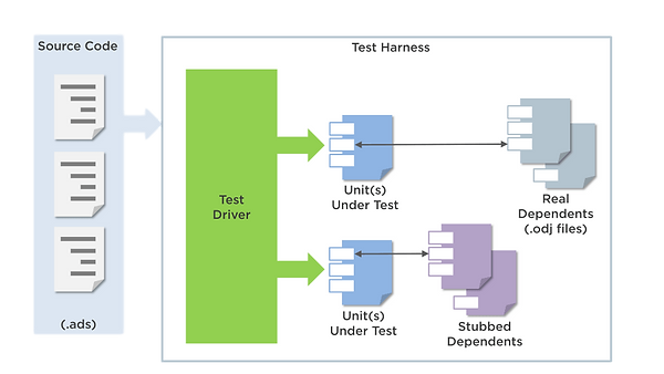 Ada Unit and Integration Testing
