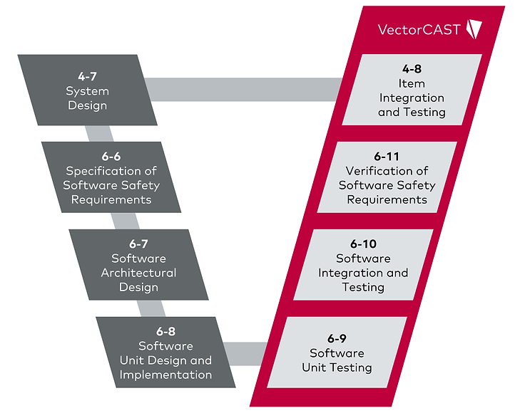 vectorcast_iso26262.png