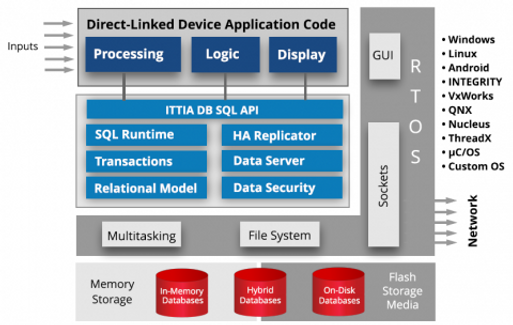Components_of_a_Device_Embedded_with_ITT