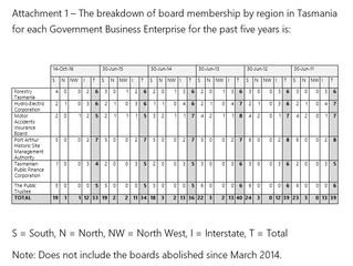 Question #87 on Board Membership