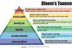 Blooms-Taxonomy-650x366.jpg