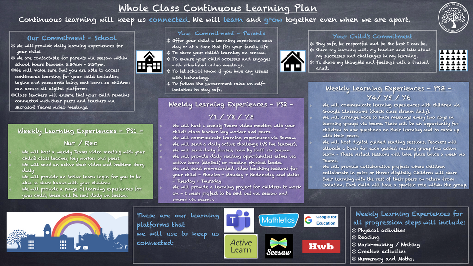 CPS Whole Class Continuous Learning Plan