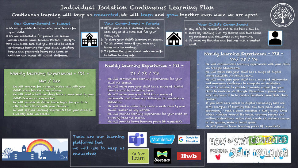 CPS Indivdual Continuous Learning Plan.p