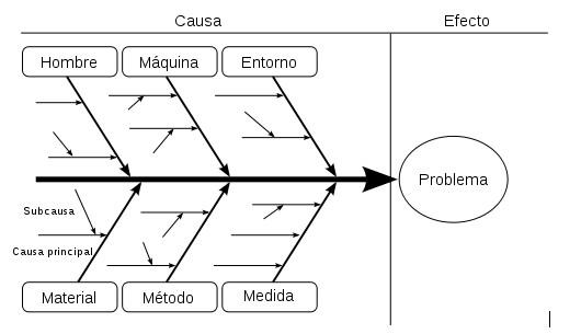 ¿Sábes qué es el Diagrama Ishikawa?