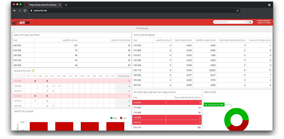 Screenshot of Custom Dashbord