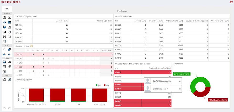 Customized Dashboard screenshot