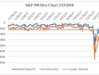 Still On Script - A Market Rally And Then a Bear Market