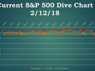 Is the Correction Over? Using Dive Charts to Find Out
