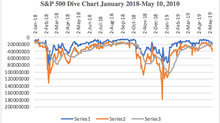 Dive Chart Reaches Ominous Low Point