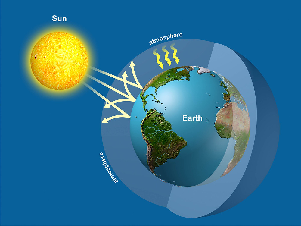 Depiction of the natural greenhouse effect