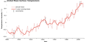 Shows the relative increase of the globe average temperature over time.