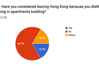 Survey on Hong Kong apartment residents