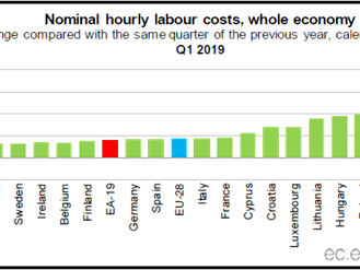 ÍNDICE DE CUSTO DE TRABALHO – EUROSTAT
