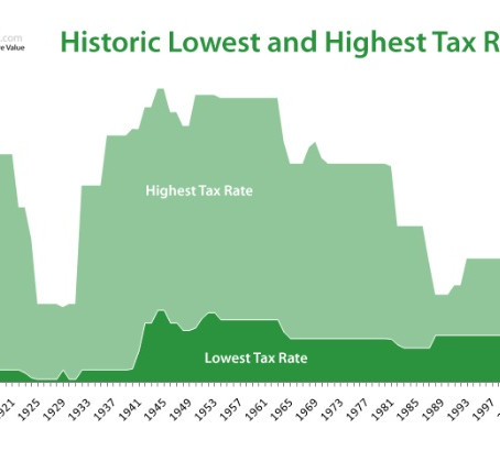 US Income Tax Turns 100