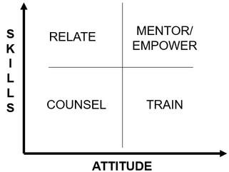 Why Coach Team Members?