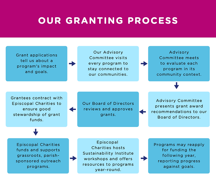 Granting Process.png