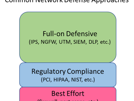 A Quick Review of Defensive Network Security