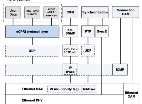 Capturing Packets Through eCPRI V2.0 which Enables 5G!