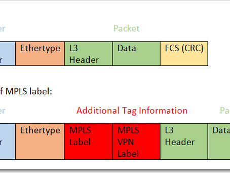 Network Packet Brokers and Encapsulated Traffic - Part 1