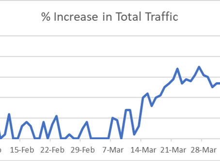 COVID 19 - Network Traffic Patterns Report! A Factual Worldwide Perspective!