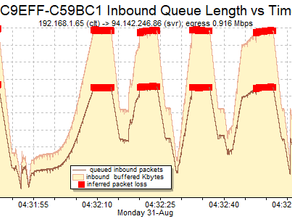 Packet Loss: What is a primary cause of slow throughput in today's wide-bandwidth networks?