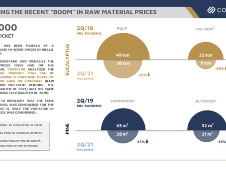 """Visualizing the Recent """"Boom"""" in Raw Material Prices"""