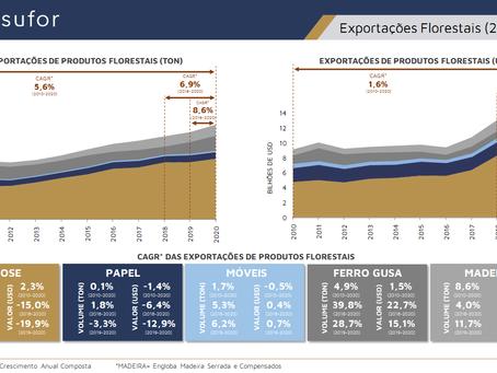 Exportações Florestais (2010 - 2020)