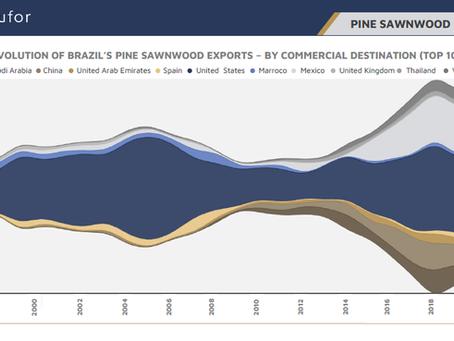 Destination of Brazilian Pine Sawnwood Exports