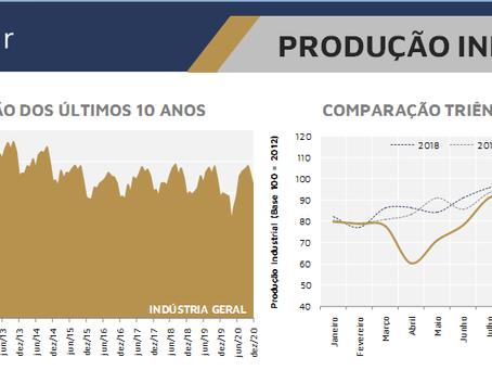 Evolução da Produção Industrial do Setor Florestal Brasileiro