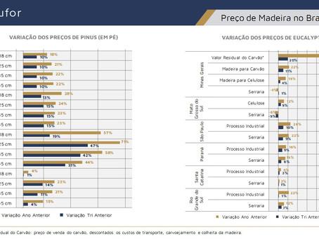 Preços de Madeira no Brasil – 1T/2021