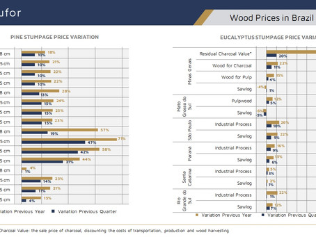 Wood Prices in Brazil – 1Q/2021