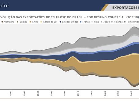 Destinos das Exportações celulose