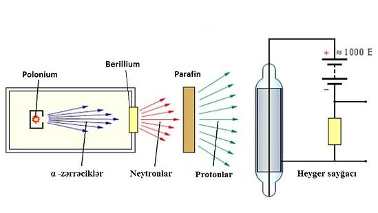 Neytronların aşkar edilməsi