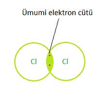 Xlor molekulu