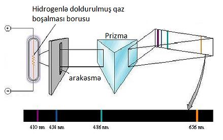 Hidrogenin buraxma (emission) spektri