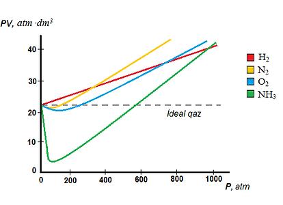 0 selsi temperaturda müxtəlif qazların 1 molu üçün üçün P-PV əyriləri