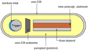 Hidrogen bombası