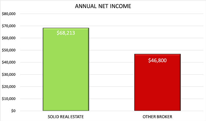 ANNUAL NET COMPARISON.jpg