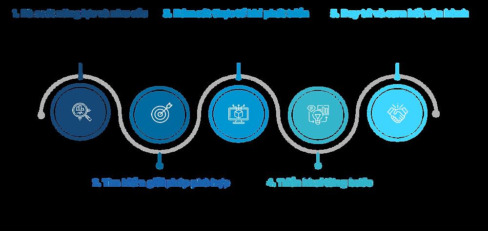 Lộ trình 5 bước chuyển đổi số cho doanh nghiệp