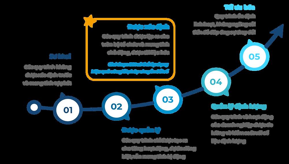 Độ trưởng thành của doanh nghiệp theo mô hình CMMI