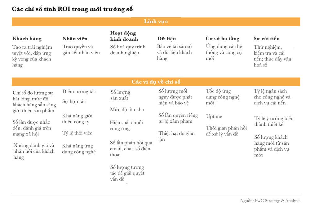 Các chỉ số tính ROI trong môi trường số (Nguồn: PwC)