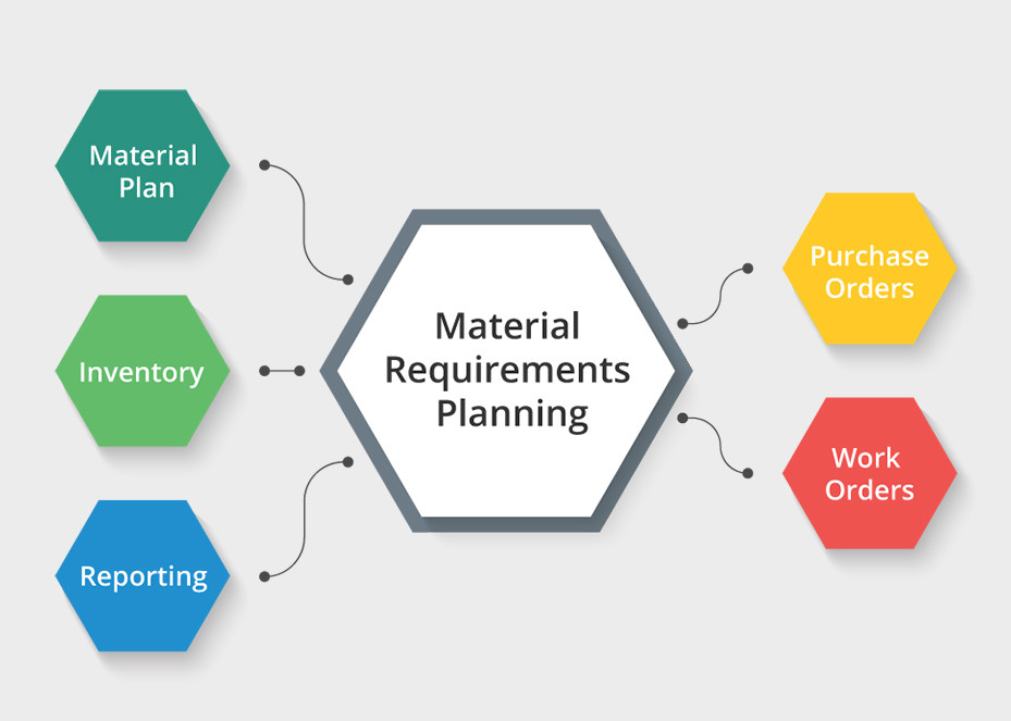 Xây dựng kế hoạch bổ sung theo từng giai đoạn