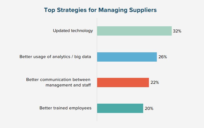 Những chiến lược hàng đầu cho việc quản lý nhà cung ứng