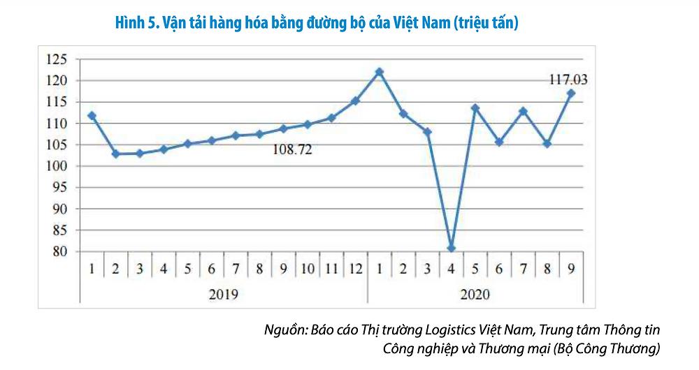 Vận tải hàng hoá bằng đường bộ của Việt Nam