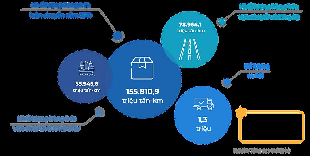 Tiềm năng thị trường Logistics Việt Nam
