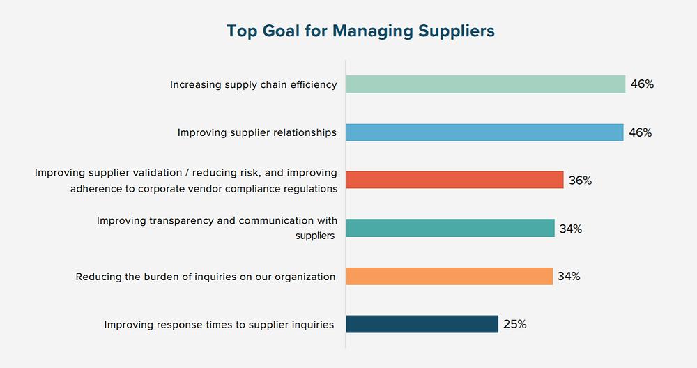 Mục tiêu hàng đầu cho việc quản lý nhà cung ứng