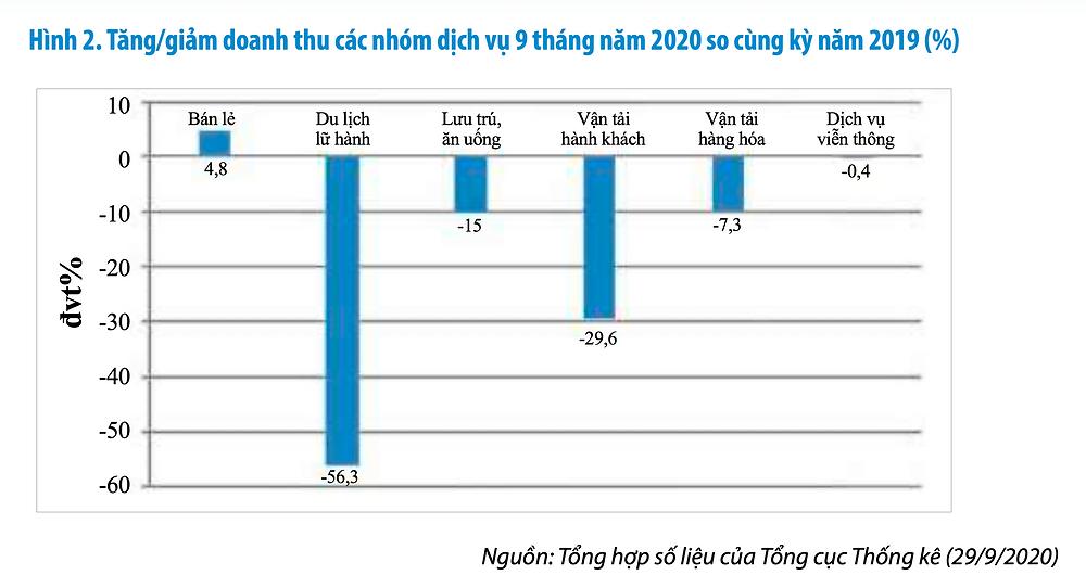 Tăng/giảm doanh thu các nhóm dịch vụ 9 tháng năm 2020 so với cùng kỳ năm 2019